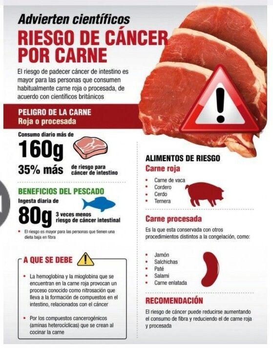 CARNE CANCER