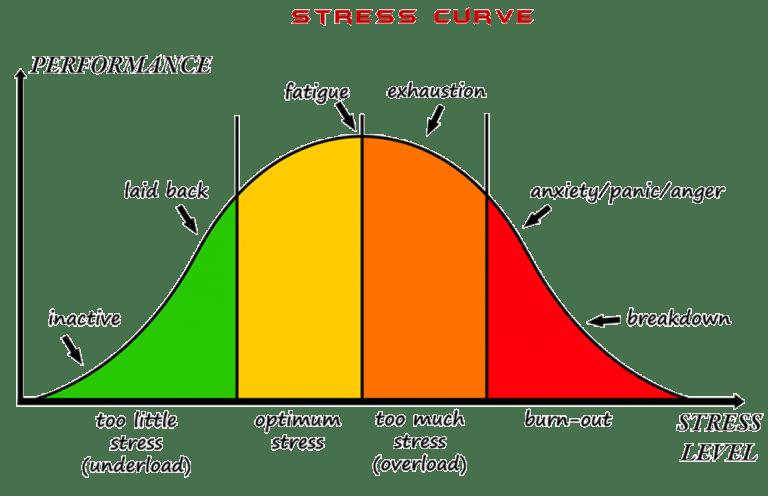 stress-performance-curve-trading-2ndskiesforex-768x496